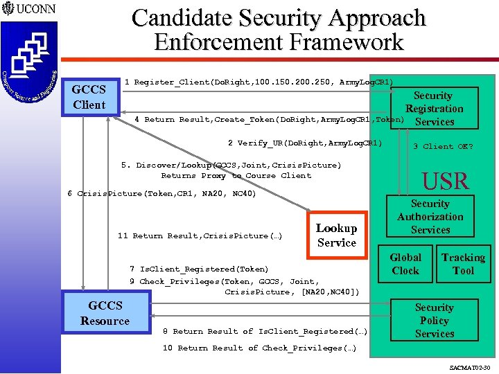 Candidate Security Approach Enforcement Framework GCCS Client 1 Register_Client(Do. Right, 100. 150. 200. 250,