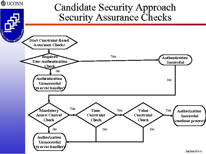 Candidate Security Approach Security Assurance Checks Start Constraint-Based Assurance Checks Required User-Authentication Check Yes