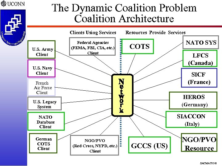 The Dynamic Coalition Problem Coalition Architecture Clients Using Services U. S. Army Client Federal