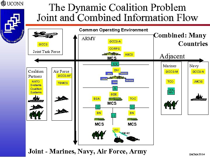 The Dynamic Coalition Problem Joint and Combined Information Flow Common Operating Environment ARMY GCCS-A