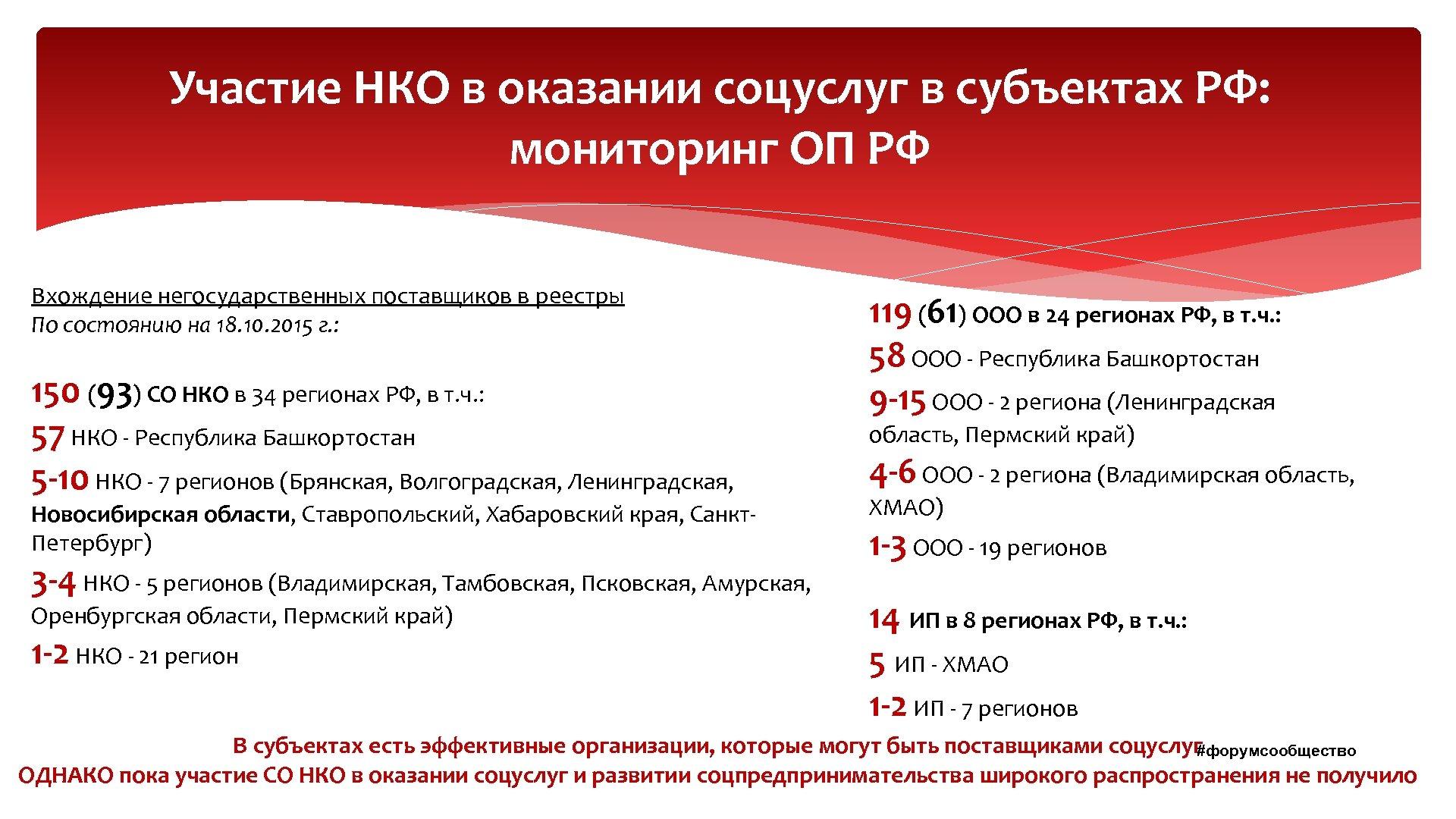 Участие НКО в оказании соцуслуг в субъектах РФ: мониторинг ОП РФ Вхождение негосударственных поставщиков