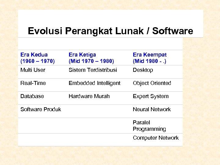 Evolusi Perangkat Lunak / Software Era Kedua (1960 – 1970) Era Ketiga (Mid 1970
