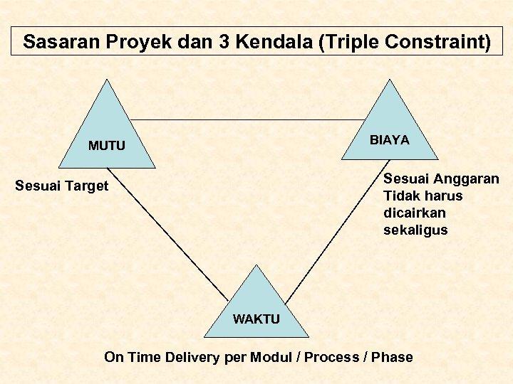 Sasaran Proyek dan 3 Kendala (Triple Constraint) BIAYA MUTU Sesuai Anggaran Tidak harus dicairkan