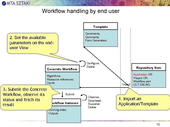 Workflow handling by end user Template Constraints, Comments, Form Generators 2. Set the available