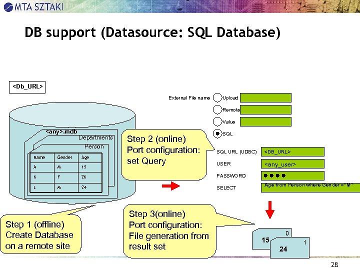DB support (Datasource: SQL Database) <Db_URL> External File name Upload Remote Value <any>. mdb