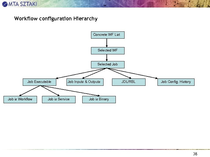 Workflow configuration Hierarchy Concrete WF List Selected WF Selected Job Executable Job is Workflow