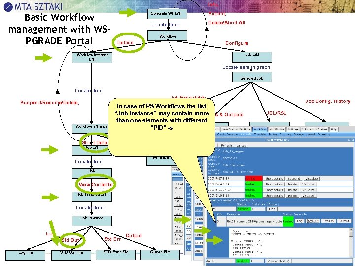 Info, Basic Workflow management with WSPGRADE Portal Concrete WF List Submit, Locate Item Delete/Abort