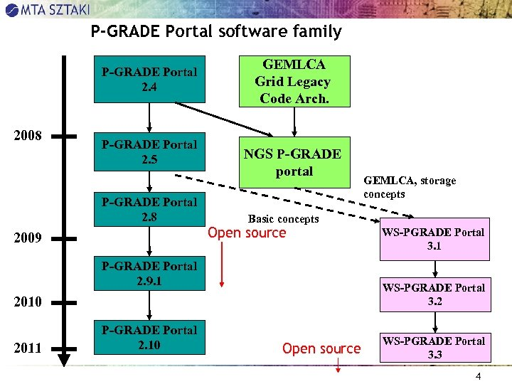 P-GRADE Portal software family P-GRADE Portal 2. 4 2008 P-GRADE Portal 2. 5 P-GRADE