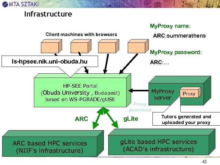 Infrastructure My. Proxy name: Client machines with browsers ARC: summerathens My. Proxy password: ls-hpsee.