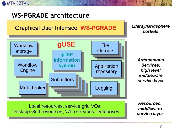 WS-PGRADE architecture Graphical User Interface: WS-PGRADE Workflow storage Workflow Engine Meta-broker g. USE information