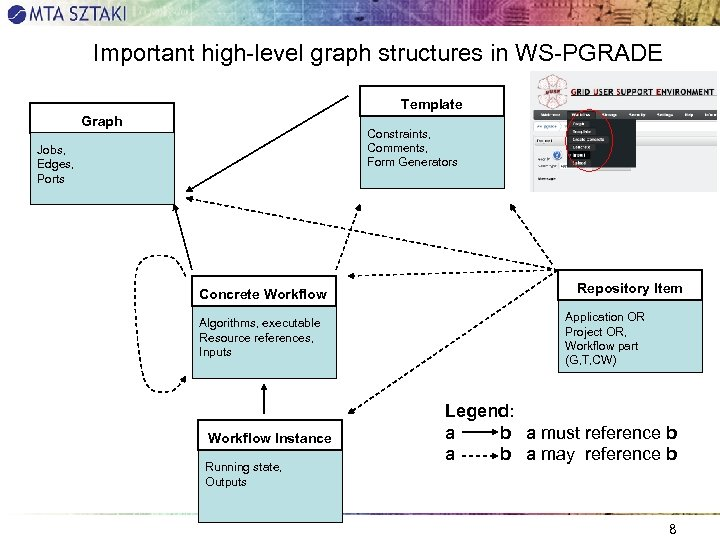 Important high-level graph structures in WS-PGRADE Template Graph Constraints, Comments, Form Generators Jobs, Edges,