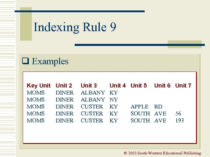 Indexing Rule 9 q Examples Key Unit MOMS MOMS Unit 2 DINER DINER Unit