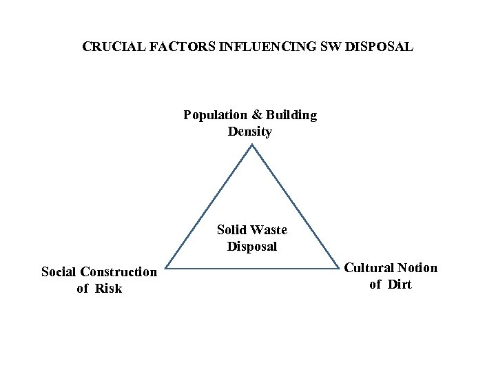 CRUCIAL FACTORS INFLUENCING SW DISPOSAL Population & Building Density Solid Waste Disposal Social Construction