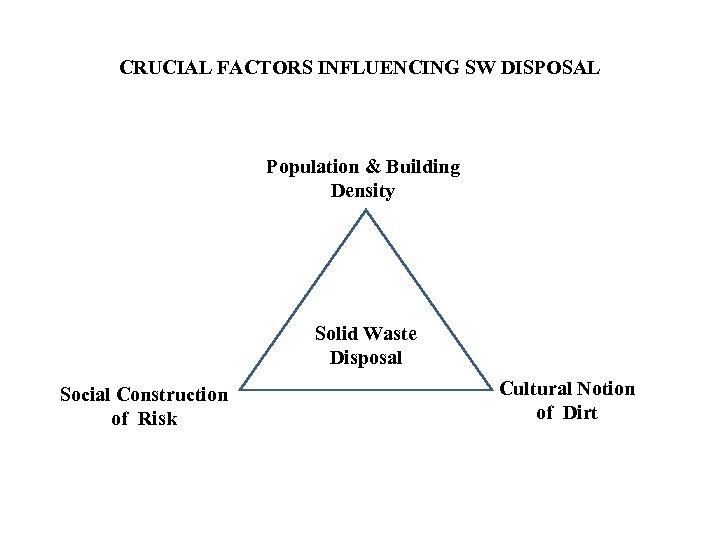 CRUCIAL FACTORS INFLUENCING SW DISPOSAL Population & Building Density Solid Waste Disposal Social Construction