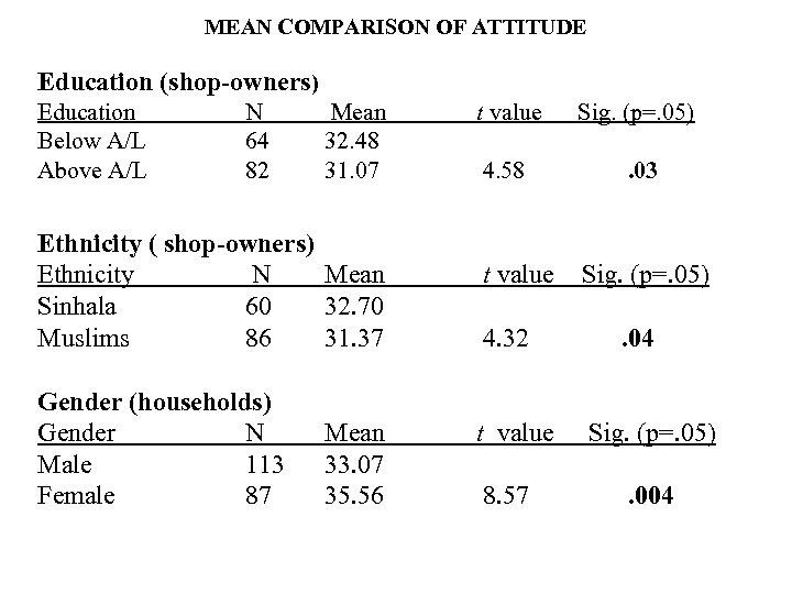MEAN COMPARISON OF ATTITUDE Education (shop-owners) Education Below A/L Above A/L N 64 82