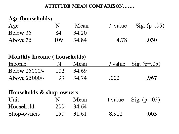 ATTITUDE MEAN COMPARISON……. Age (households) Age N Mean t value Sig. (p=. 05) Below