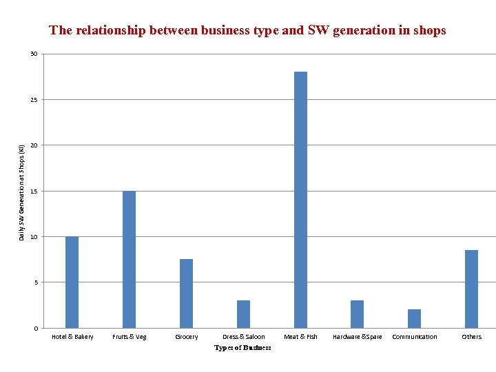 The relationship between business type and SW generation in shops 30 Daily SW Generation