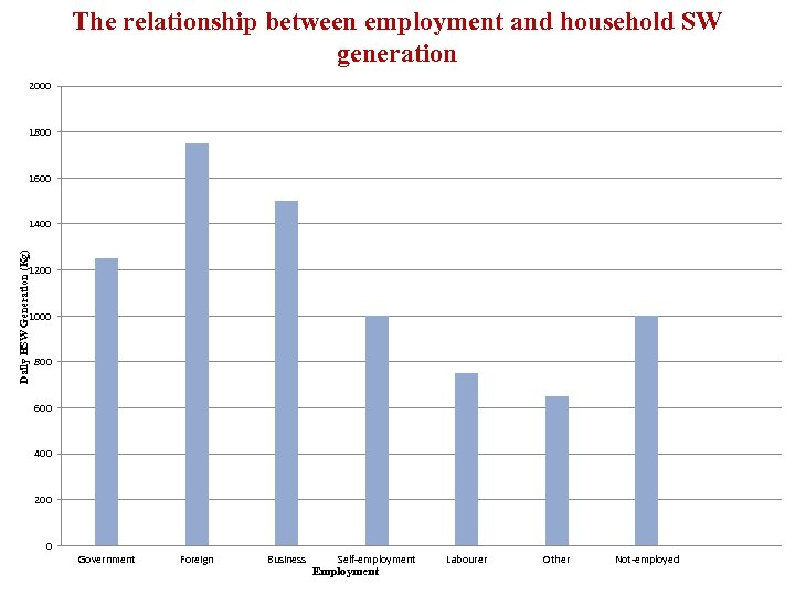 The relationship between employment and household SW generation 2000 1800 1600 Daily HSW Generation