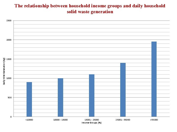 The relationship between household income groups and daily household solid waste generation 2500 Daily