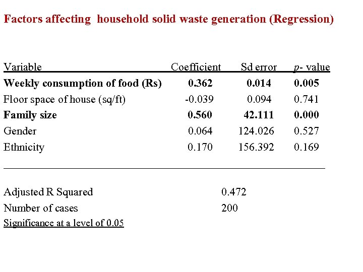 Factors affecting household solid waste generation (Regression) Variable Coefficient Sd error p- value Weekly