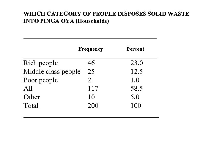WHICH CATEGORY OF PEOPLE DISPOSES SOLID WASTE INTO PINGA OYA (Households) _________________________ Frequency Percent