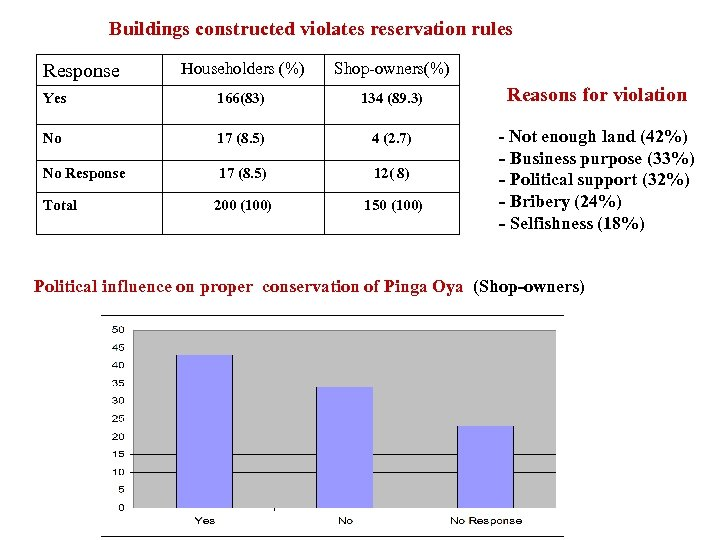 Buildings constructed violates reservation rules Response Householders (%) Yes 166(83) No 17 (8. 5)