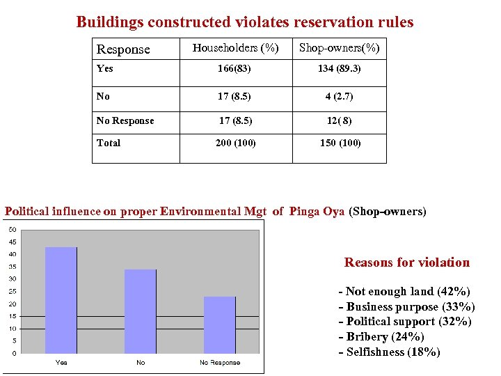 Buildings constructed violates reservation rules Householders (%) Shop-owners(%) Yes 166(83) 134 (89. 3) No