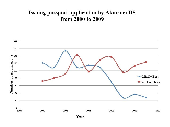 Issuing passport application by Akurana DS from 2000 to 2009 180 Number of Applications
