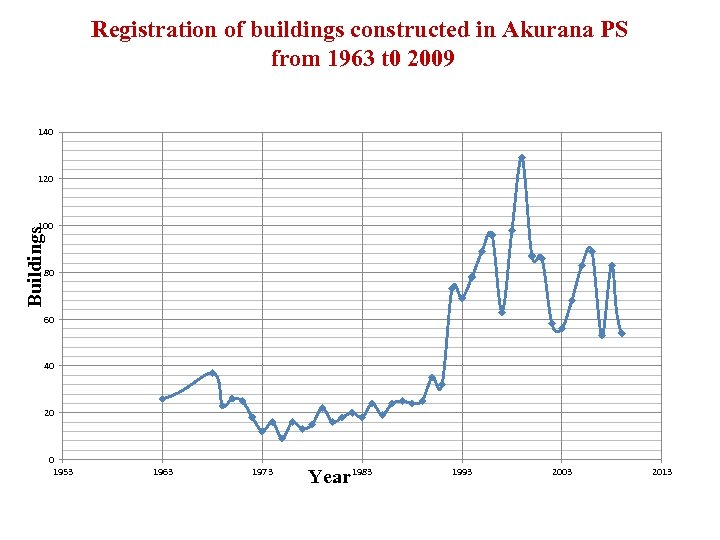 Registration of buildings constructed in Akurana PS from 1963 t 0 2009 140 120