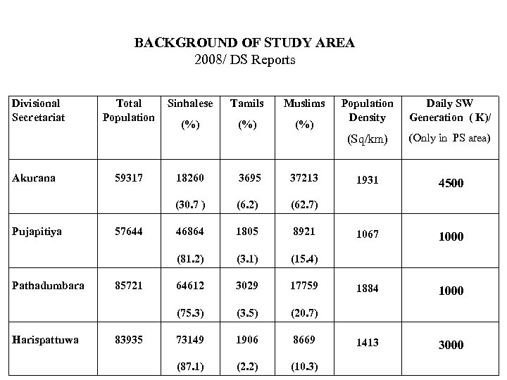 BACKGROUND OF STUDY AREA 2008/ DS Reports Divisional Secretariat Total Population Sinhalese Tamils Muslims