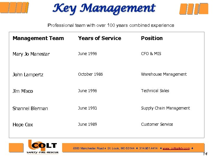 Key Management Professional team with over 100 years combined experience Management Team Years of