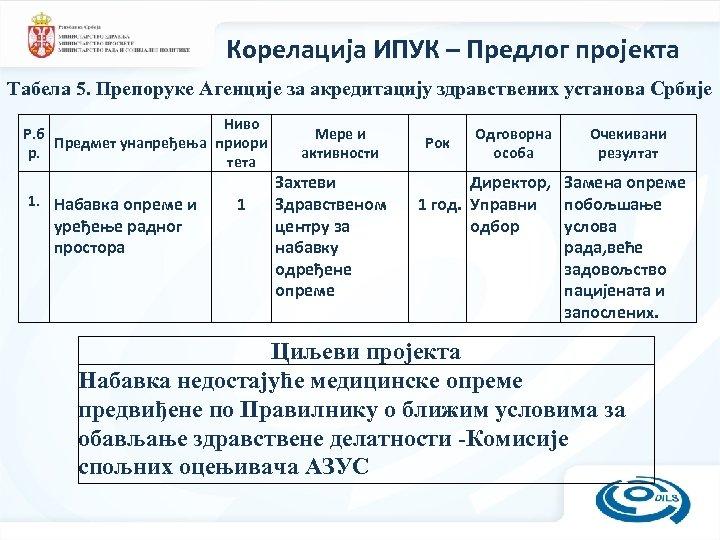 Корелација ИПУК – Предлог пројекта Табела 5. Препоруке Агенције за акредитацију здравствених установа Србије