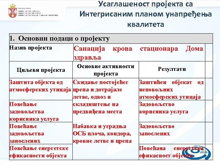 Усаглашеност пројекта са Интегрисаним планом унапређења квалитета 1. Основни подаци о пројекту Назив пројекта