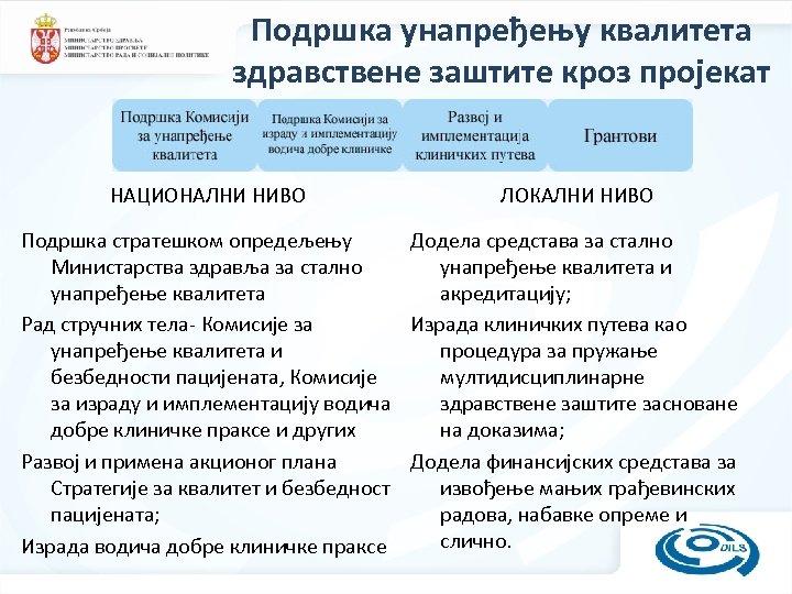 Подршка унапређењу квалитета здравствене заштите кроз пројекат НАЦИОНАЛНИ НИВО ЛОКАЛНИ НИВО Подршка стратешком опредељењу