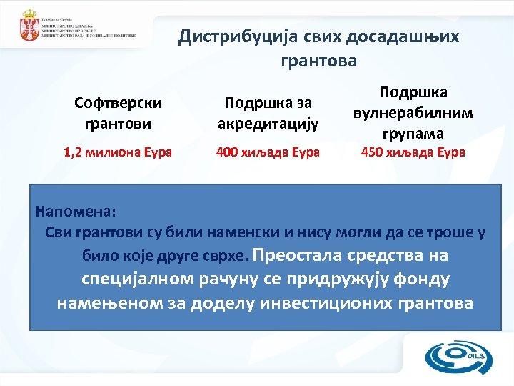 Дистрибуција свих досадашњих грантова Софтверски грантови Подршка за акредитацију 1, 2 милиона Еура 400