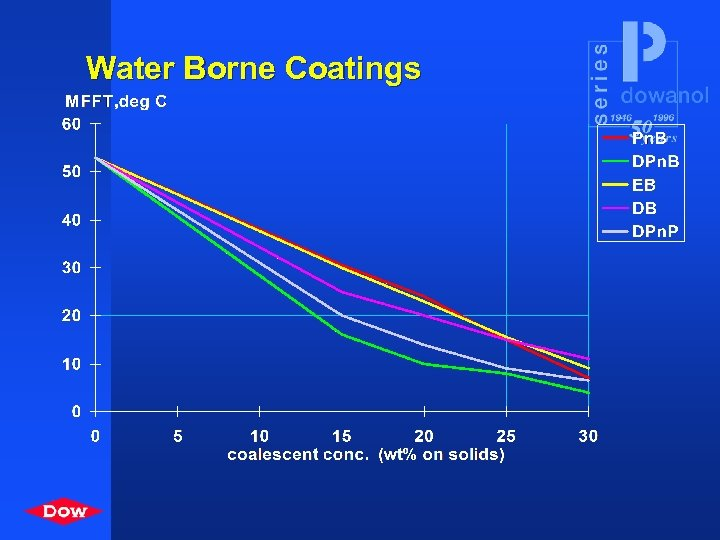 Water Borne Coatings