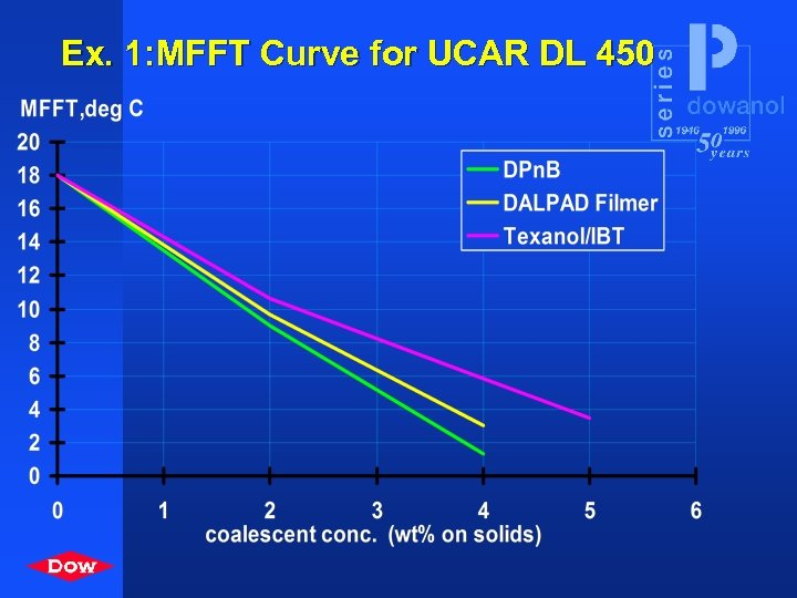 Ex. 1: MFFT Curve for UCAR DL 450