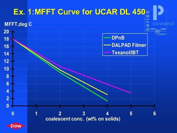 Ex. 1: MFFT Curve for UCAR DL 450