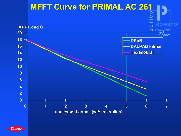 MFFT Curve for PRIMAL AC 261
