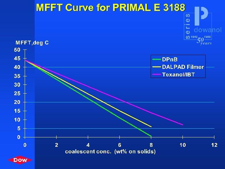 MFFT Curve for PRIMAL E 3188
