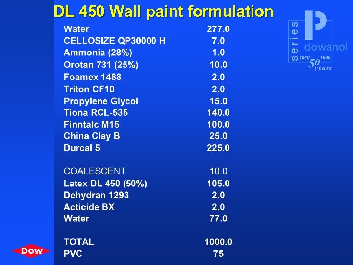 DL 450 Wall paint formulation