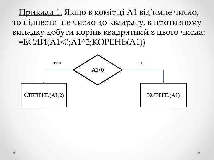 Приклад 1. Якщо в комірці А 1 від'ємне число, то піднести це число до