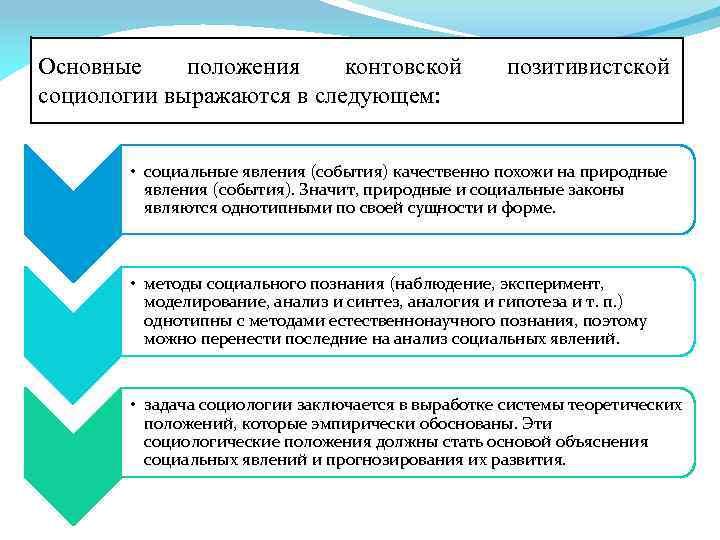 Основные положения контовской социологии выражаются в следующем: позитивистской • социальные явления (события) качественно похожи