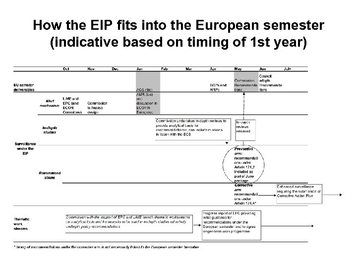How the EIP fits into the European semester (indicative based on timing of 1