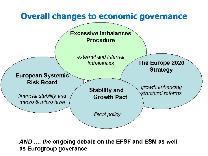 Overall changes to economic governance Excessive Imbalances Procedure external and internal imbalances European Systemic