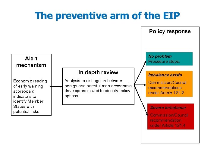 The preventive arm of the EIP Policy response No problem Procedure stops. Alert mechanism