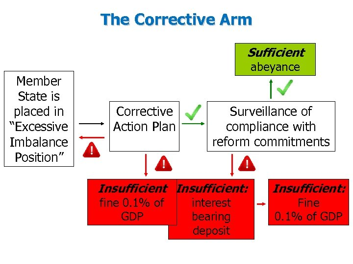 """The Corrective Arm Sufficient Member State is placed in """"Excessive Imbalance Position"""" abeyance Corrective"""