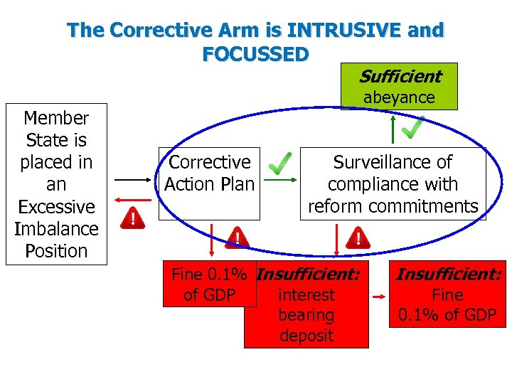 The Corrective Arm is INTRUSIVE and FOCUSSED Sufficient Member State is placed in an
