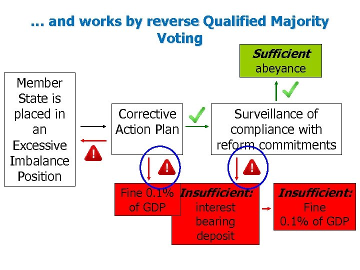 … and works by reverse Qualified Majority Voting Sufficient Member State is placed in