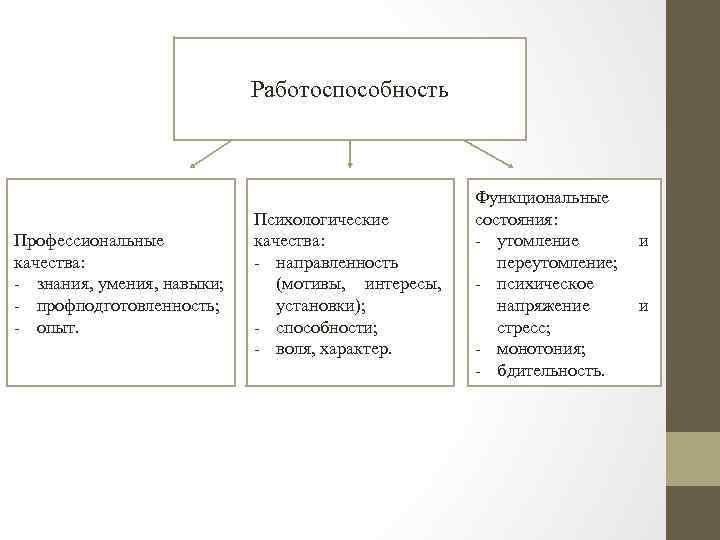 Работоспособность Профессиональные качества: - знания, умения, навыки; - профподготовленность; - опыт. Психологические качества: -